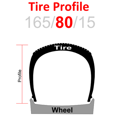 Jeep Wrangler Spare Tire Location